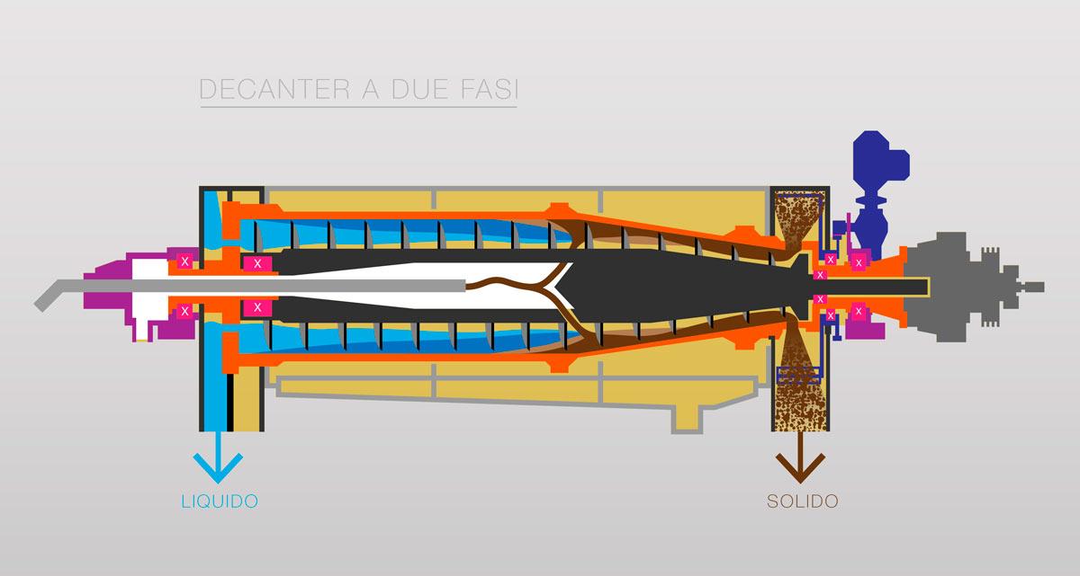 sezione-decanter-2-fasi-DEF