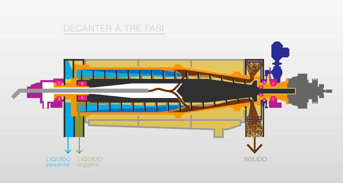 sezione-decanter-3-fasi-DEF