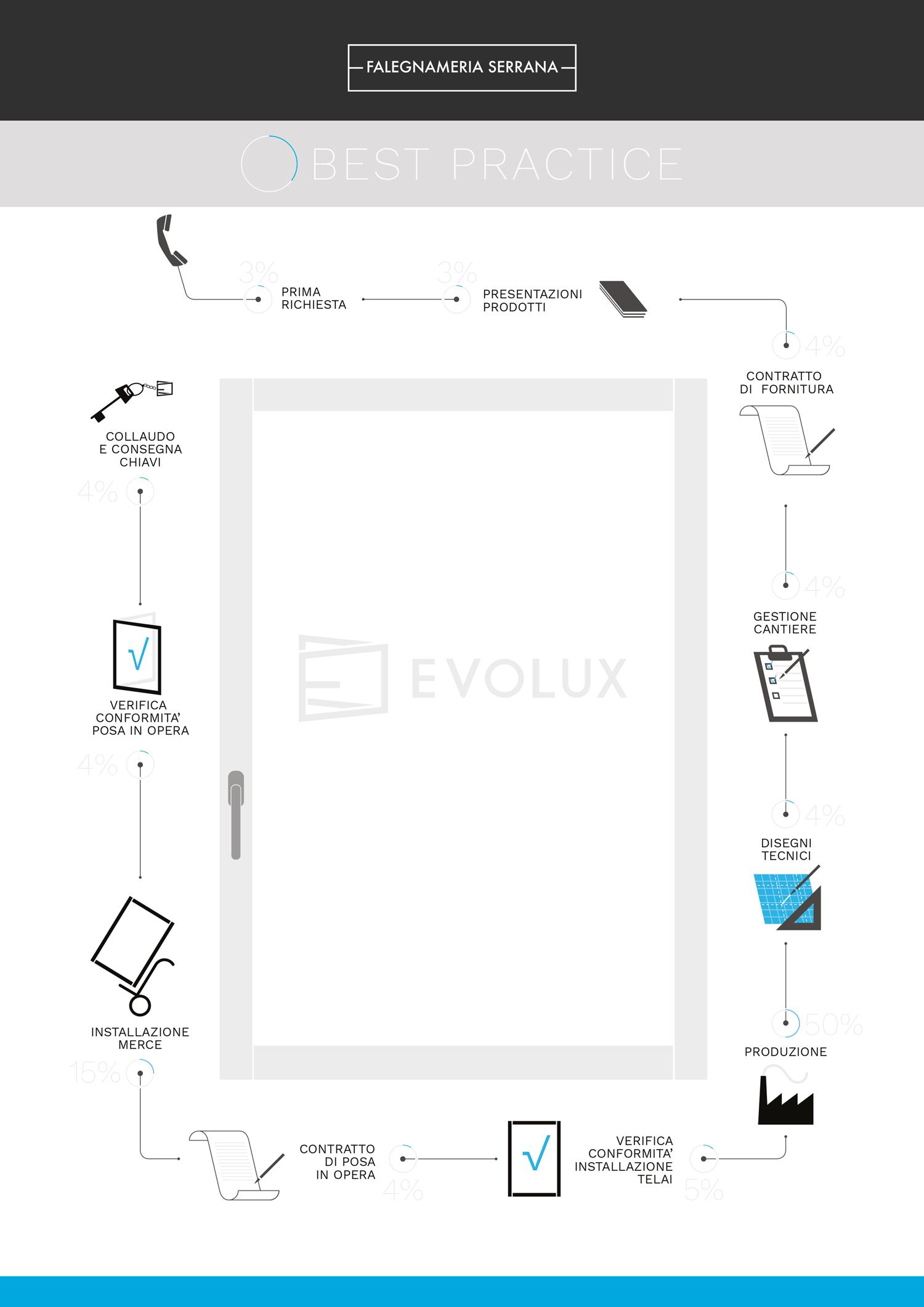 Infografica-FalSer-Best-Practice-1